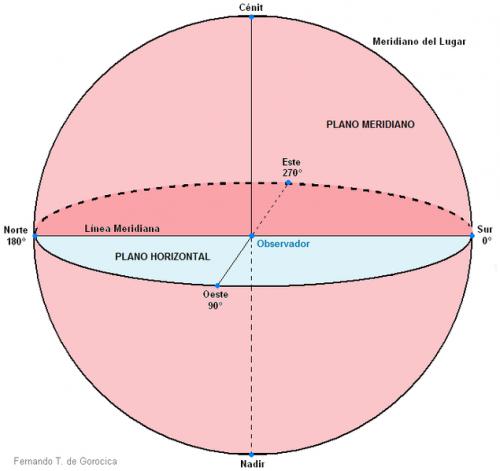 meridiano astrologia