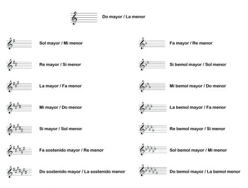 Significado de Signos musicales y su significado (Qué son ...