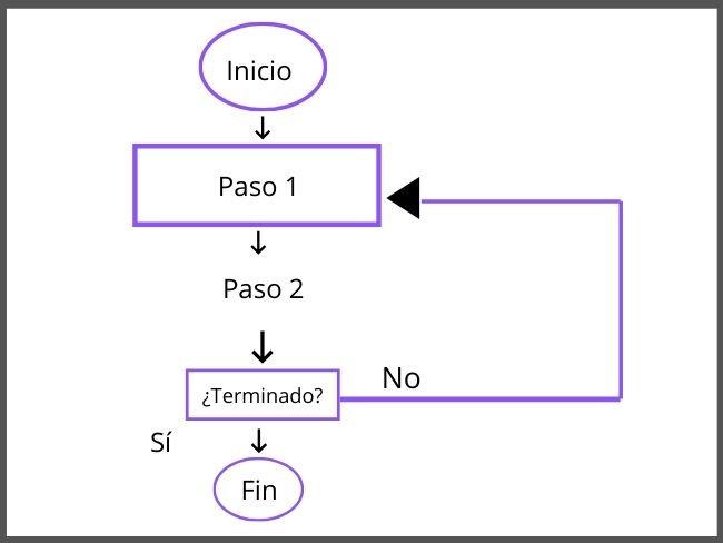 Esquema, diagrama de flujo