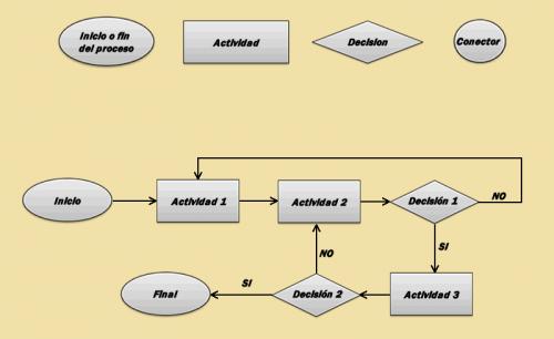 Significado De Diagrama  Qu U00e9 Es  Concepto Y Definici U00f3n
