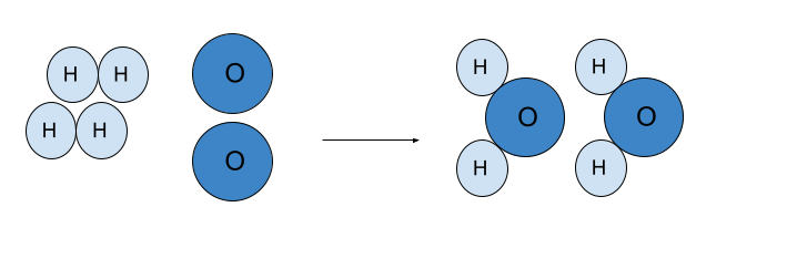 Formación de sustancias