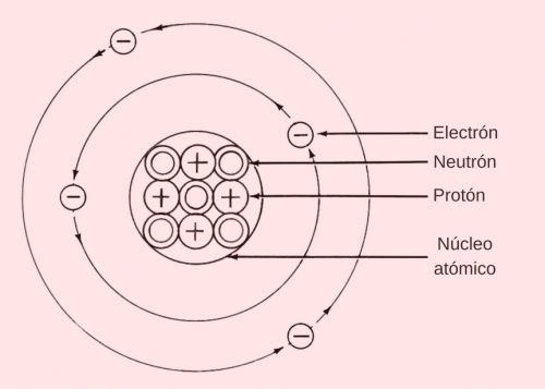 Núcleo atómico