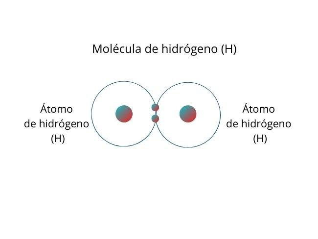 Enlace covalente no polar, moléculas de hidrógeno