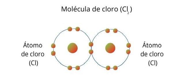 Enlace covalente simple