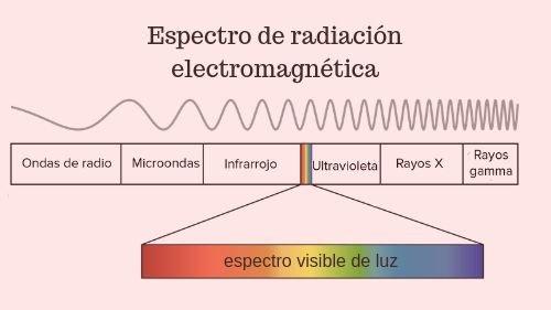 luz espectro visible