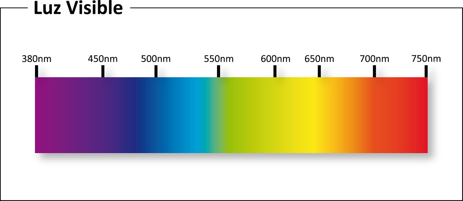 espectro de luz visible onda electromagnética