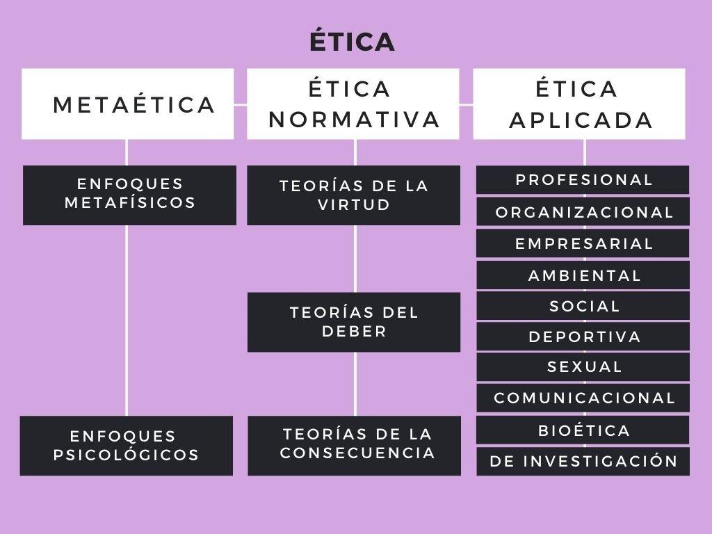 Tipos de ética