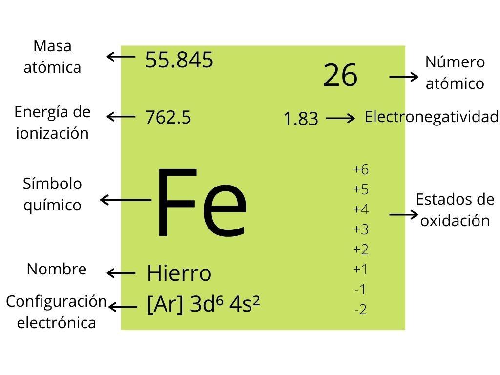 Tabla periódica. Fe(hierrro)