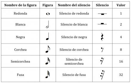 silencios musicales y correspondencias