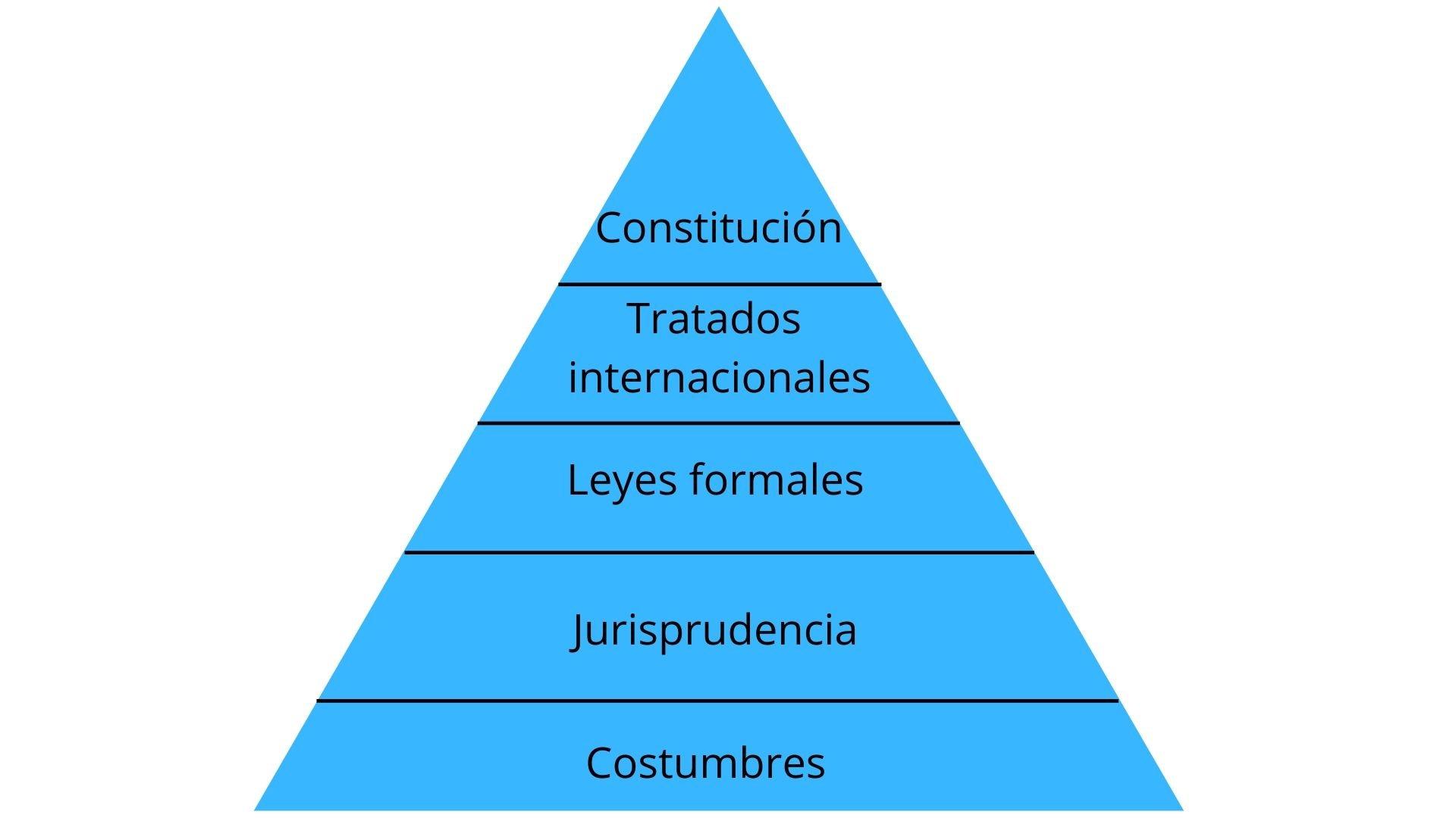 Fuentes del derecho (por jerarquía)