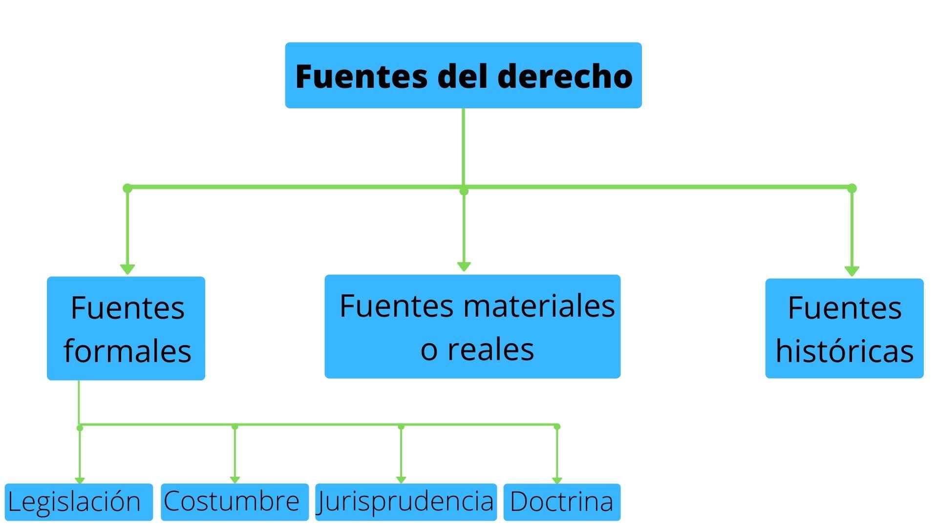 Fuentes del derecho (tradicional)