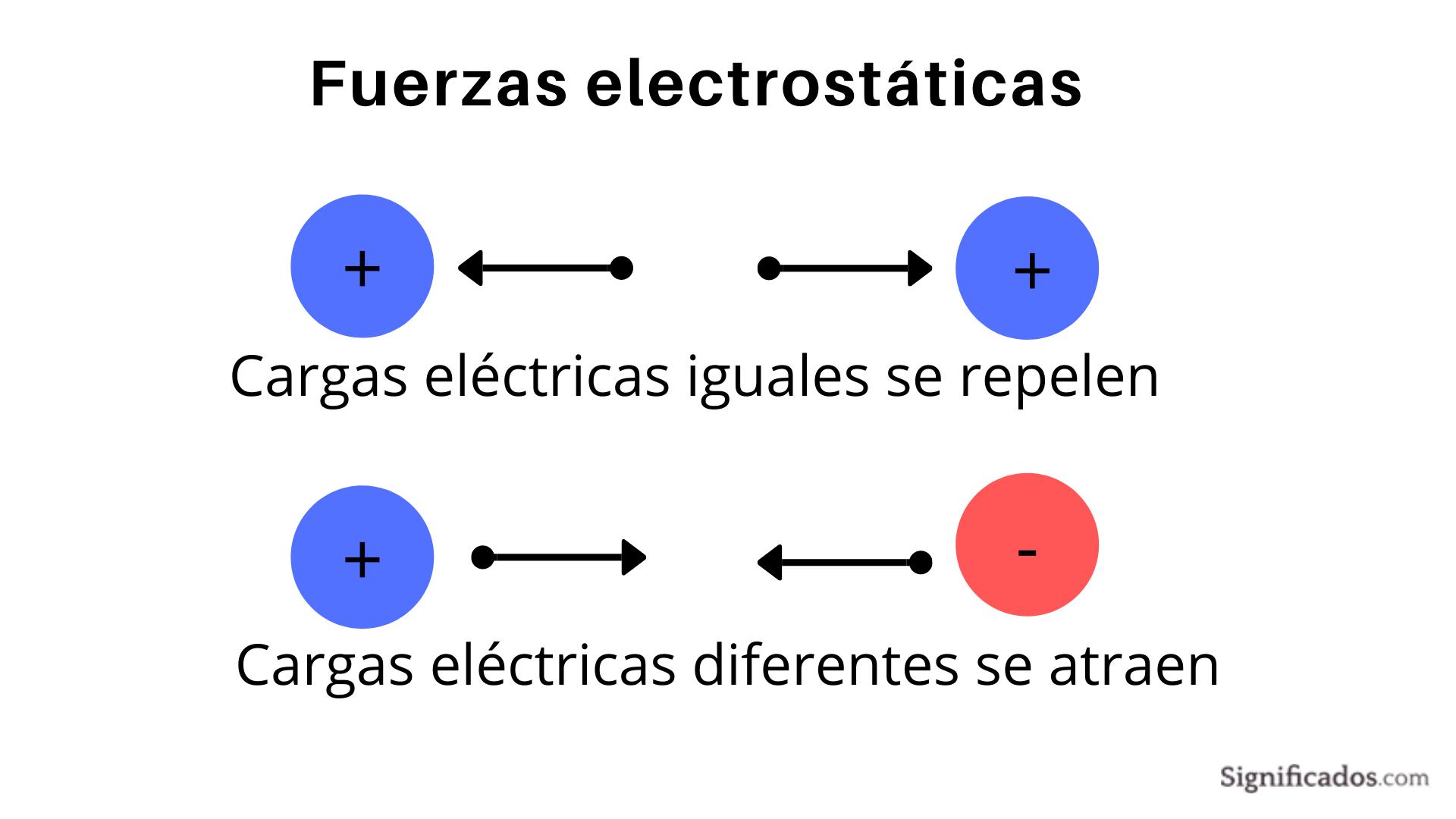 Ley de Coulomb-fuerzas electroestática