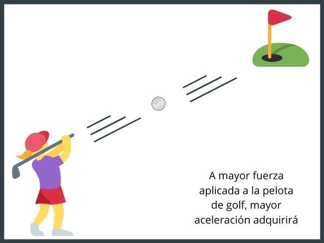 Segunda ley de Newton, ejemplo con pelota de golf