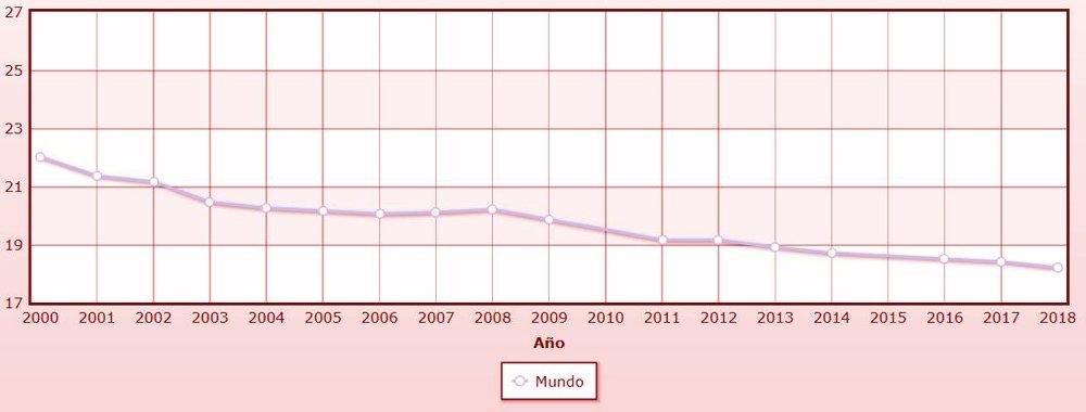 tasa de natalidad