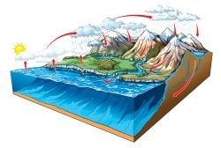 Significado de hidr sfera qu es concepto y definici n - Se faire livrer de l eau ...