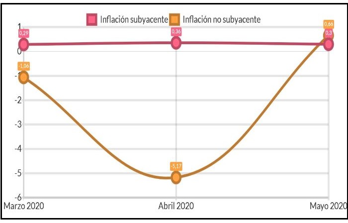 gráfico de inflación subyacente en México 2020