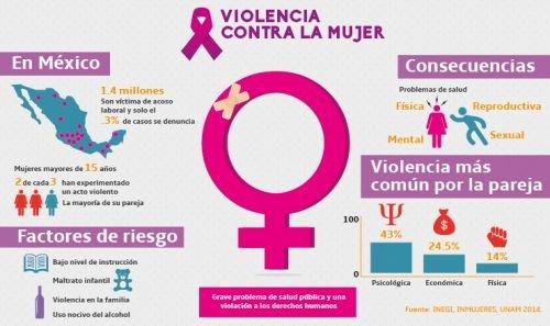 infografia violencia