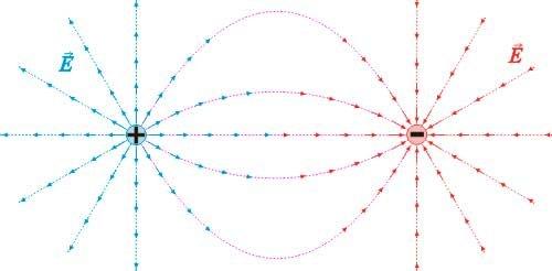 Significado de Campo eléctrico (Qué es, Concepto y Definición) -  Significados