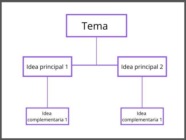 Esquema, mapa conceptual