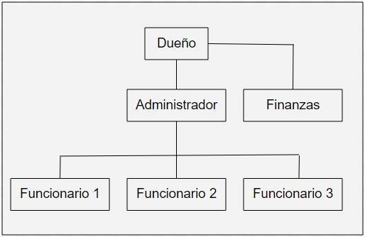 organigrama ejemplo