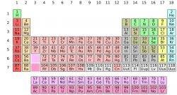 Significado de smbolo qumico qu es concepto y definicin un elemento qumico es un tipo de materia que se clasifica bsicamente por el nmero atmico o cantidad de protones su smbolo qumico el nombre del urtaz Choice Image