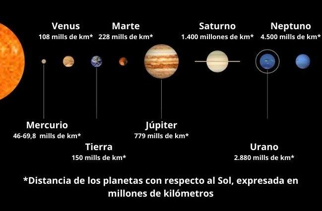 Cuáles Son Realmente Los Planetas Del Sistema Solar Y Sus Características Significados