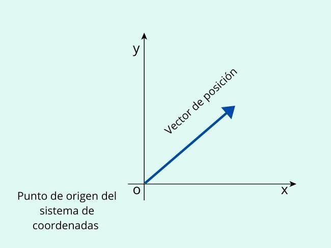 Posición, sistema de coordenadas