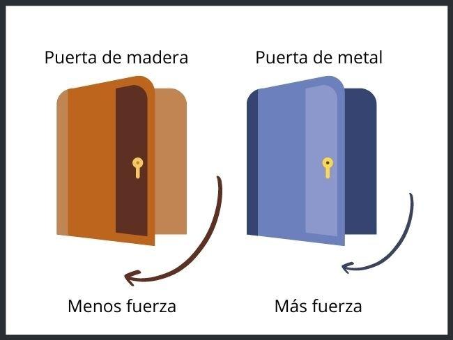 Segunda ley de Newton, ejemplo con dos puertas