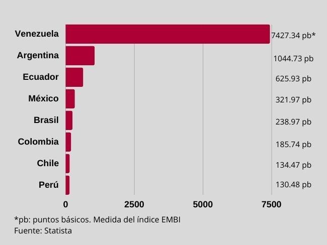 Riesgo país, ejemplo de ranking con países latinoamericanos