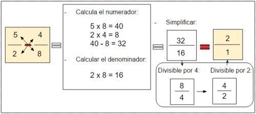 restar fracciones con diferente denominador
