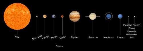 significado de sistema solar qué es concepto y definición