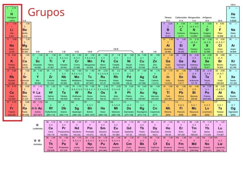 Tabla periódica.Grupo