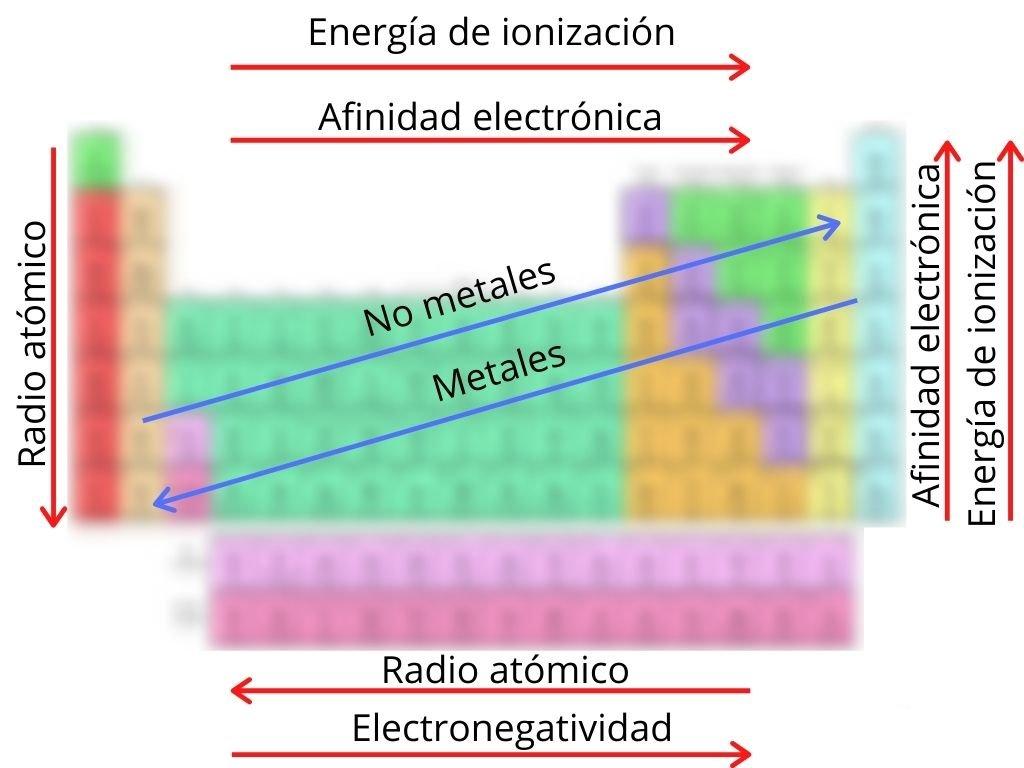 Tabla periódica.Tendencias