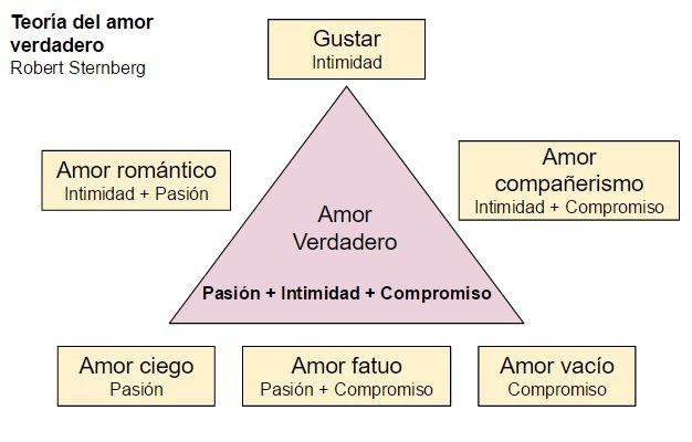 teoria amor verdadero