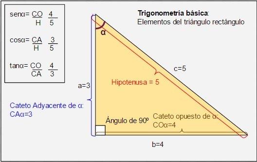 Resultado de imagen para trigonometria
