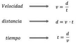 formula velocidad