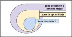 zona de confort coaching